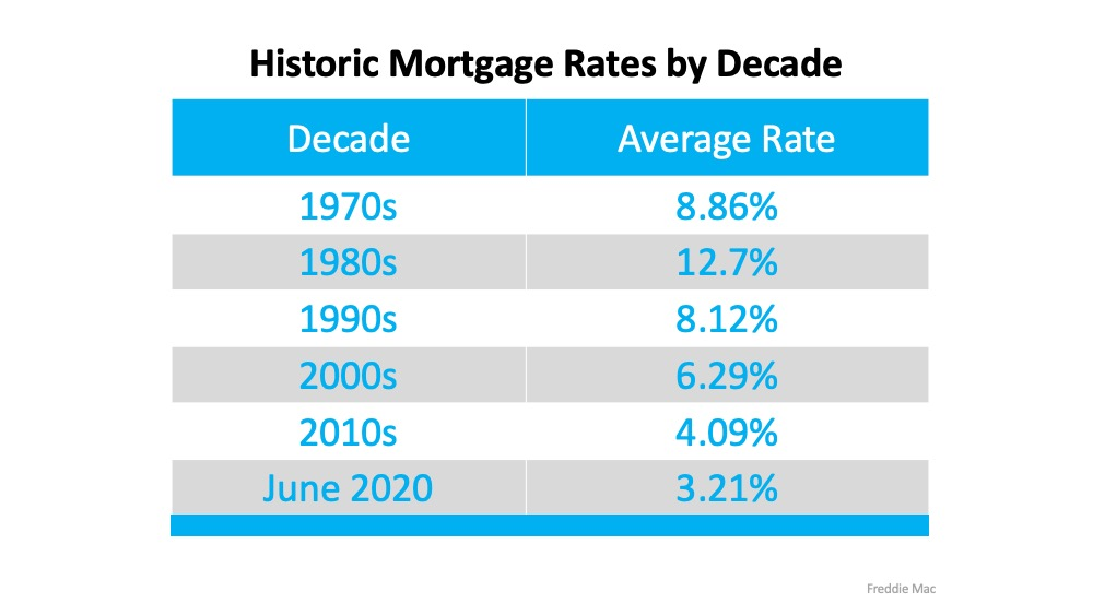Lynne MacFarlane Realtor Blog discusses historic interest rates by decade