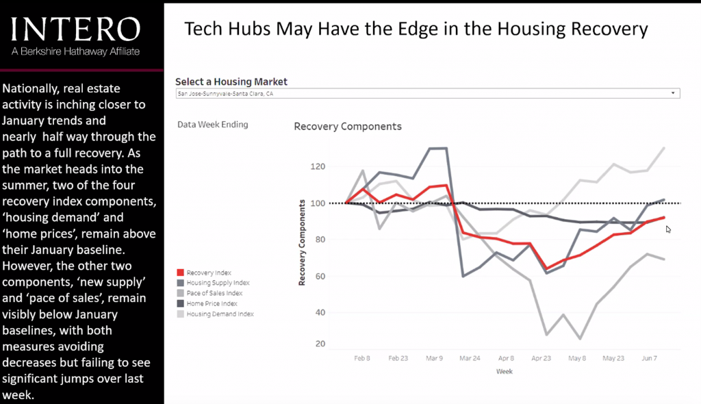 Lynne MacFarlane, Realtor discusses why Tech Hubs are helping to pull the real estate market strong